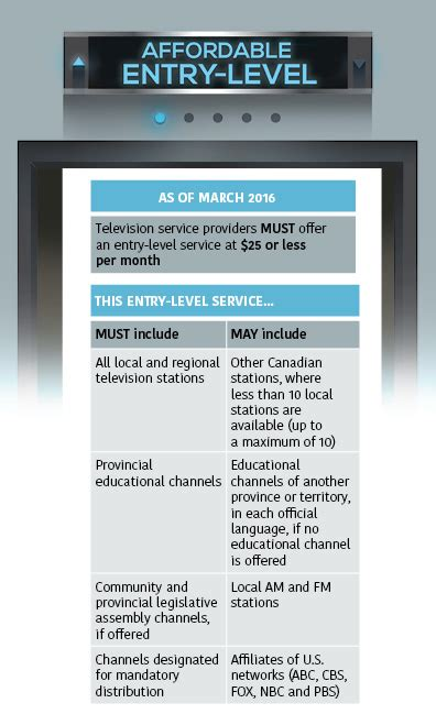 add channels add a channel pick and pay shaw crtc announces basic tv service capped at 25 required by