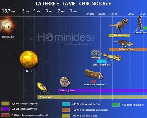 Chronologie Et Origine De La Vie Sur Terre Hominid 233 S
