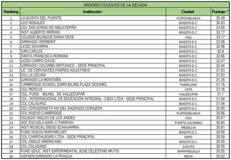 ranking 2015 de los mejores colegios de colombia ranking mejores colegios de la d 233 cada en colombia