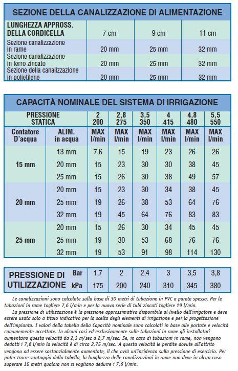 calcolo portata tubo acqua calcolare la capacit 224 nominale proprio sistema di