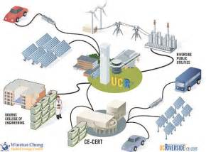 Electric Vehicle Smart Grid Integration Center For Environmental Research Technology