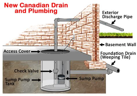 New Canadian Drain And Plumbing by Backup Sump Installation Diagram Sanitary Sewer