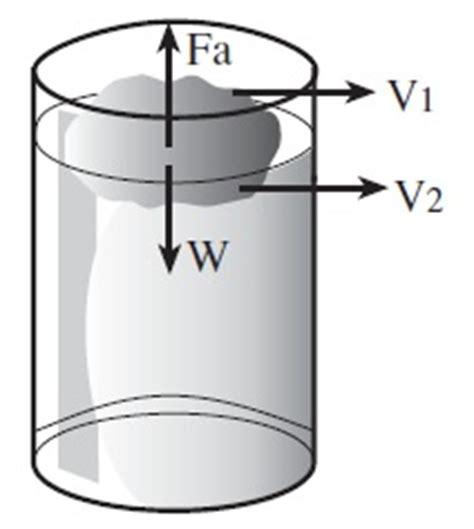 Hukum Benda hukum archimides benda terapung fisika zone