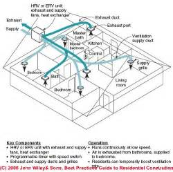 Air Exhaust System Design Heat Recovery Ventilators Balanced Fresh Air Ventilation