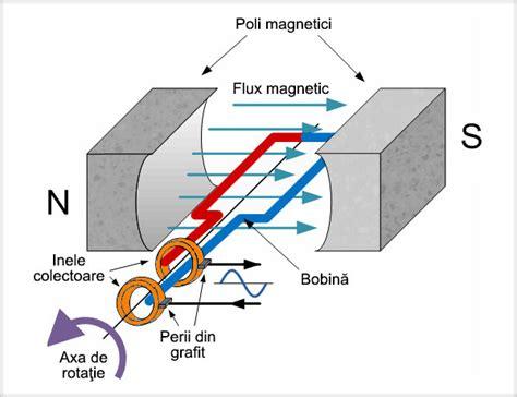 motorul electric forţa electromagnetică motorul electric inducţia