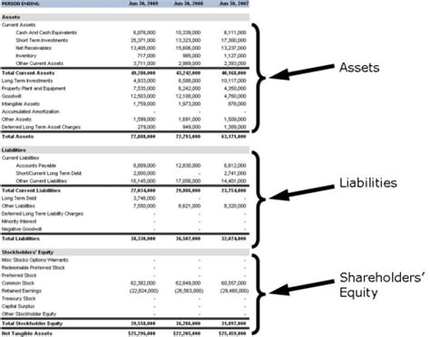 Gaap Financial Statements Template Best Template Collection Income And Balance Sheet Template