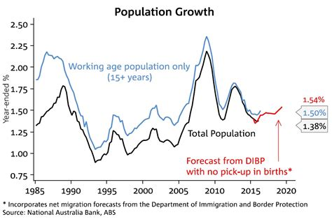 growth in s this epic chart pack from the nab reveals recent trends in australia s population