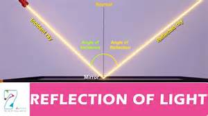 pics of light reflection of light