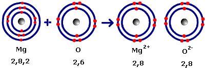 particle diagram of magnesium oxide balancing equations geniuspug