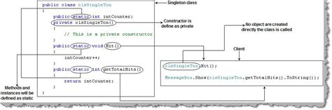software design pattern singleton singleton pattern use 171 design patterns