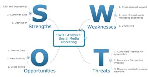 design department meaning swot analysis