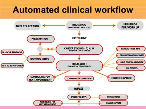 clinic workflow overview of electronic records sanjoy sanyal
