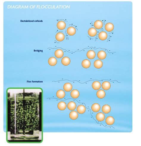 Mixing Metals coagulation flocculation sswm