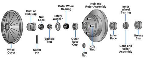 Wheel Landing Assembly bearing vehicle bearing newcore global pvt ltd