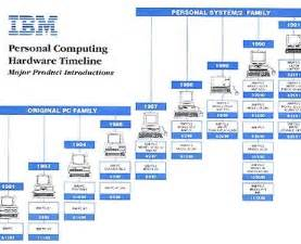 ibm archives personal computing timeline