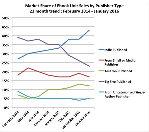 publish like a from mind to market volume 2 books book publishing continues to change the surprising