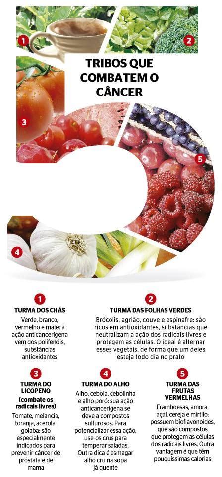 alimentos contra el cancer de prostata conhe 231 a os grupos de alimentos que previnem o aparecimento