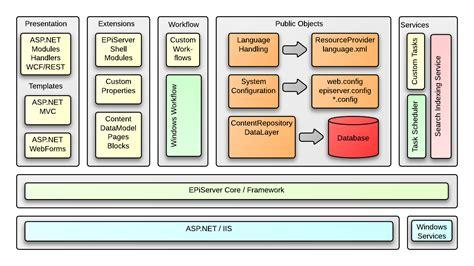 logical architecture diagram episerver cms 7 logical architecture diagram everard