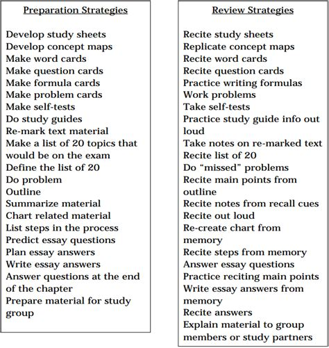 plan of study template the 5 day study plan my researched opinion