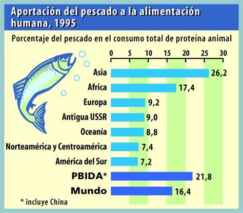 q proteina tiene la carne focus el pescado aporta prote 237 nas y adem 225 s nutre el cerebro