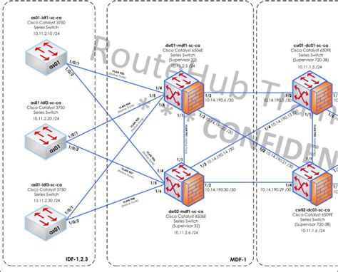 visio network diagram shapes vizio network diagrams wiring diagram with description
