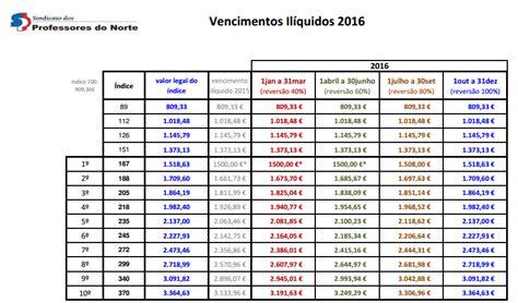 salrio minimo 2016 tabela porcentagem tabela de salarios 2016 professores reajuste dos