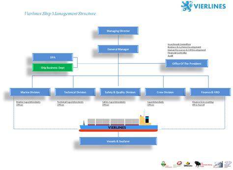 ship management ship management vierlines indonesia