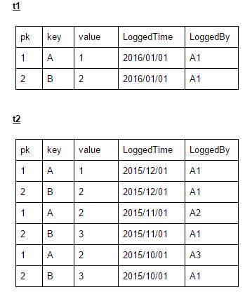 sql server compare tables compare two table column values in sql server