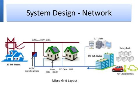 design home network system roof top solar pv connected dc micro grids as smart grids