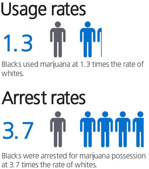 Percentage Of Americans With A Criminal Record Race And Racial Perceptions Of Crime And