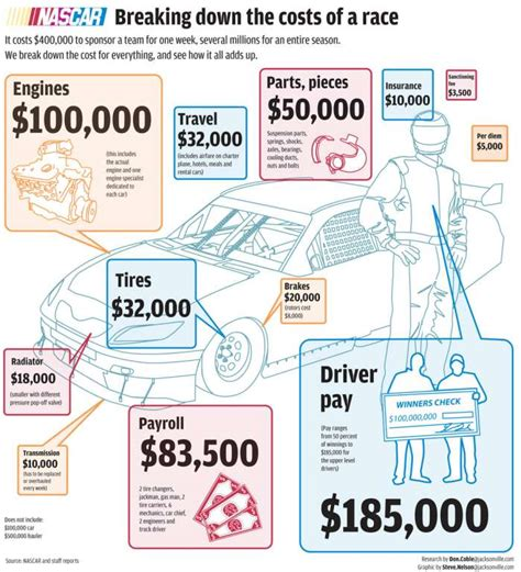 how much does a pit cost pit road to money pit costs to field a nascar team are