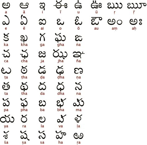Appraisal Letter Meaning In Telugu Ancient Scripts Telugu