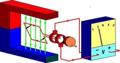 induction generator animation gif generator 10 gif images
