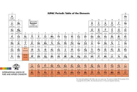 up to date printable periodic table los cuatro nombres de los nuevos elementos de la tabla