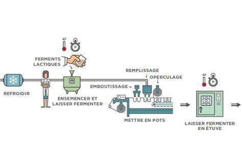 diagramme de fabrication de yaourt pdf affiche les proc 233 d 233 s de transformation des yaourts et