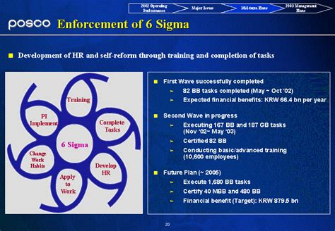 Sigma Car 187 Archive Organize Table Of Contents 2002 Operating Performance Mid Term