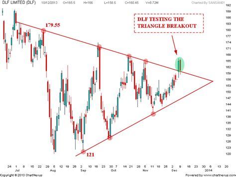 candlestick pattern of dlf stock market chart analysis 12 11 13