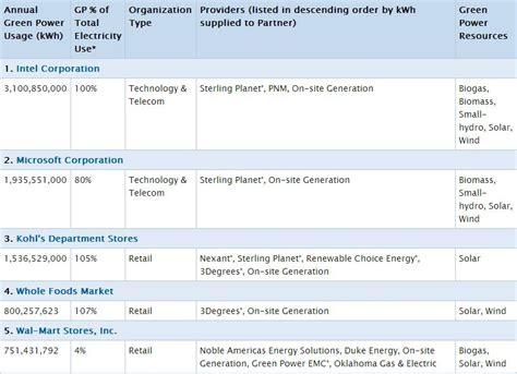 national top 100 green power partnership us epa intel microsoft kohl s lead epa s green power ranking