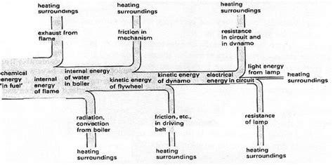 nuclear energy sankey diagram thermal energy sankey diagram thermal get free image