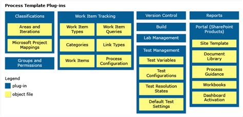 tfs build process template customize a process template microsoft docs