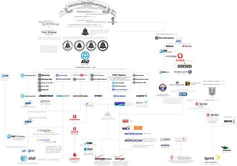 telecom tree family tree of telecommunications companies ddc