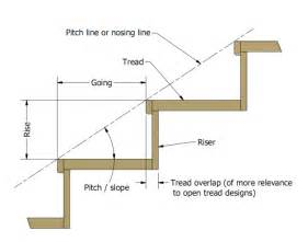 Calculating stairs rise and run 2015 home design ideas