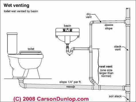 bathroom water pipe layout schematic of wet venting in plumbing systems c carson