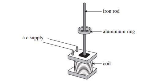 electromagnetic induction levitation electromagnetism magnetic levitation confusion with lenz s physics stack exchange