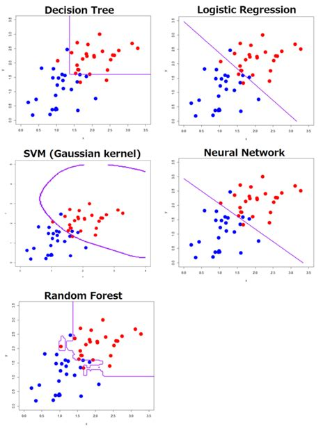 pattern classification approach to evaluation function learning comparing machine learning classifiers based on their