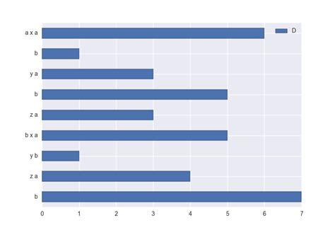 Pandas Pivot Table by Python 3 X Pandas Pivot Table To Bar Chart Preserving