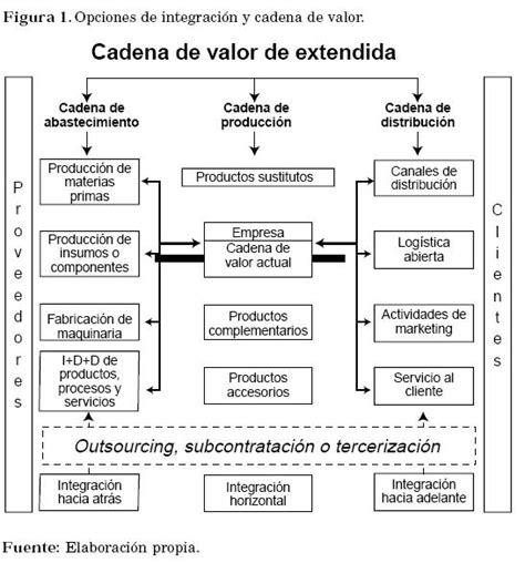 cadena de valor integracion vertical las directrices del costo como fuentes de ventajas