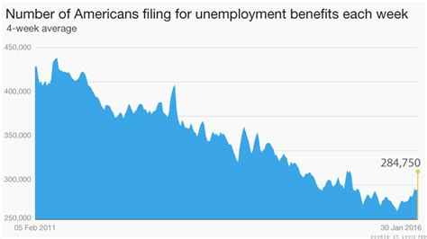 jobless claims u s unemployment falls to 4 9 lowest in 8 years stock