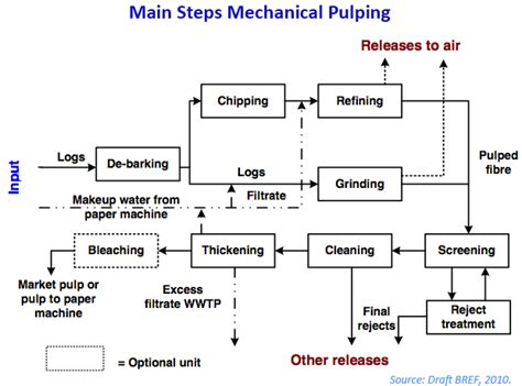 Pulping Process For Paper - image gallery mechanical pulping