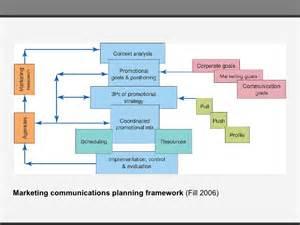 creaccom pbl 6 communication plan